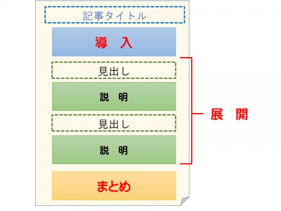 ブログ記事の構成図