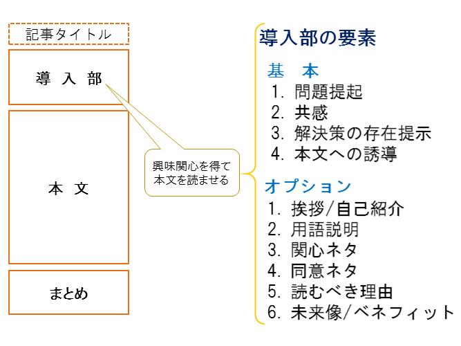 ブログ記事 導入部の要素の一覧図解