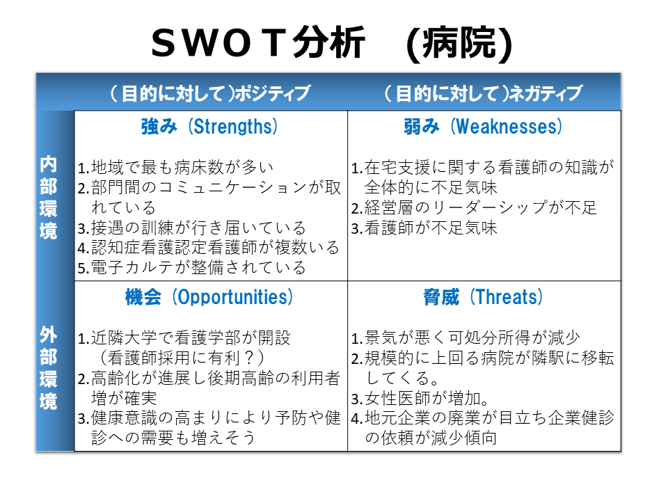 sanitarium swot Comparison between different hospital management mo- dels and analyse which one seems to be, considering the social, cultural, economic and political reality of the.