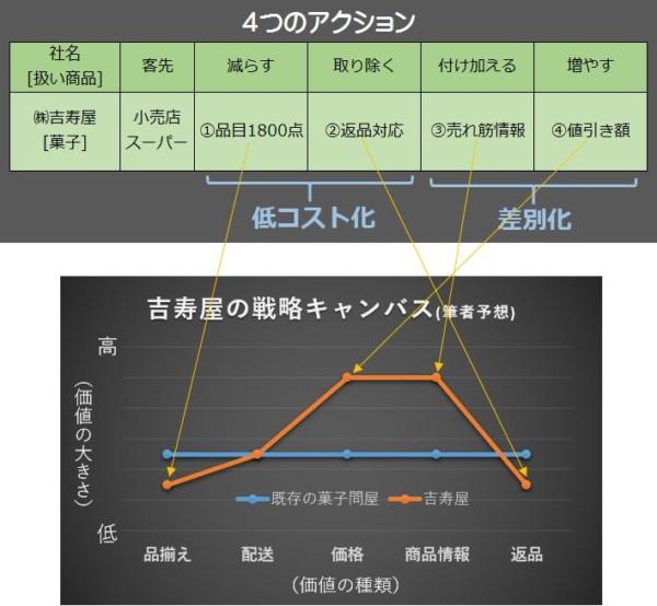 企業のブルー・オーシャン戦略 成功例を「4つのアクション」 ?吉寿屋さんを分析