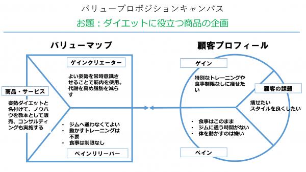 バリュープロポジション キャンバス の意味と例を図解 無料テンプレート